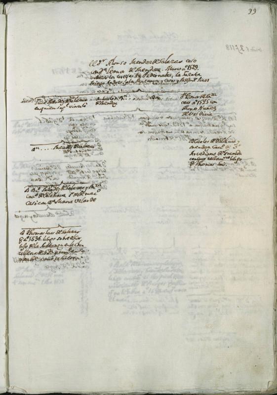 Genealogía de la Familia Méndez de Salazar